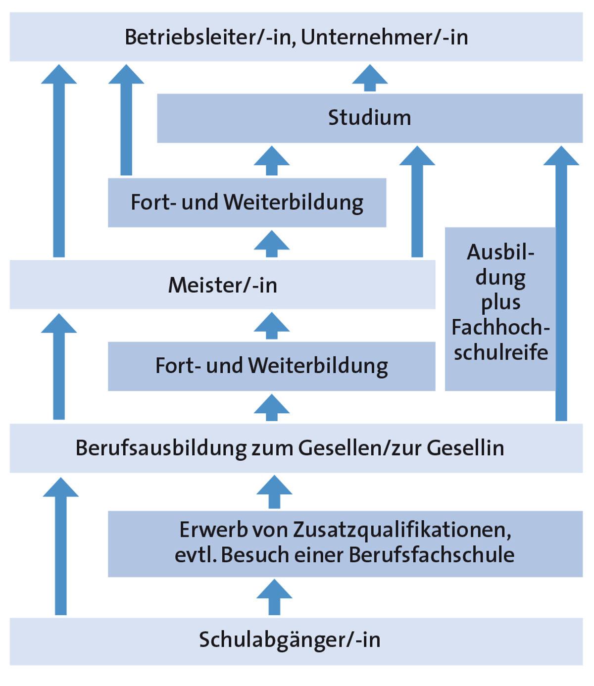 Grafik mit Aufstiegschancen und Weiterbildungen